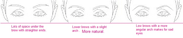 Brows for deep set eyes